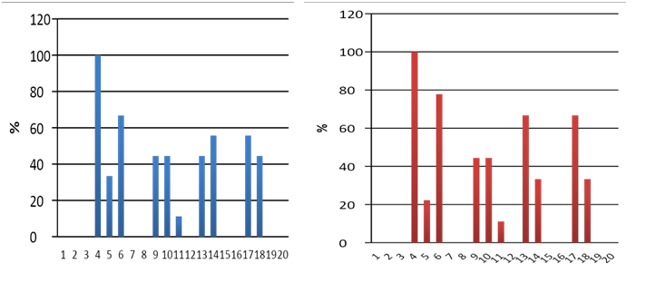 Fig (4) : Bar chart representing mean percentage reduction in pain scores in the Experimental (Left) and the Control groups (Right)