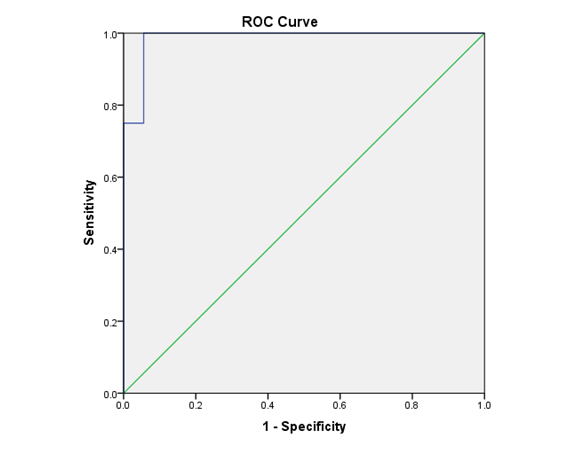 Figure 4 ROC curve demonstrating the diagnostic accuracy of salivary miR-21