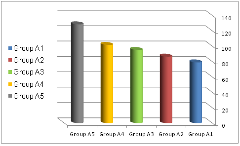 Fig (1):  Bar chart of mean transverse strength (MPa) of the tested groups of PMMA.